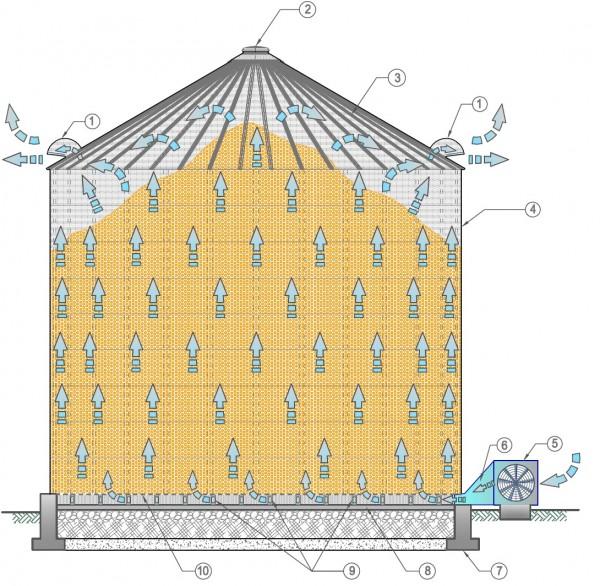 Partile componente ale silozului cu fund plat