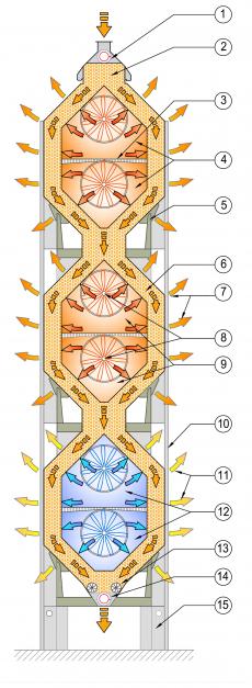 Diagrama de functionare a unui uscator orizontal cu trei module